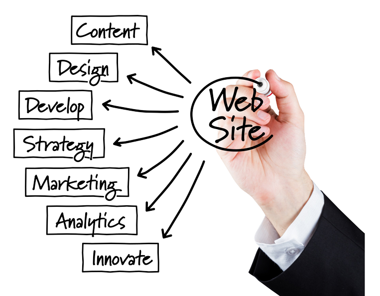 Website Marketing and Development Specialists male hand with different development strategies