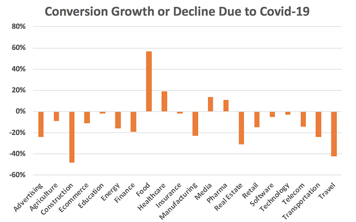 conversion growth by sector during covid-19