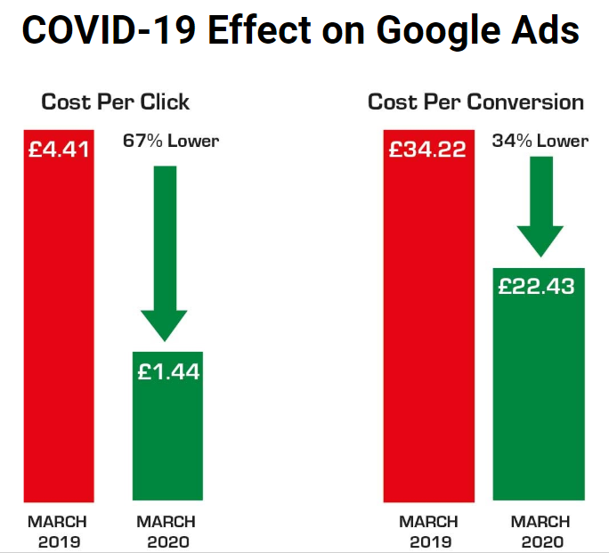 graph showing a 67% decrease in cost per click from March 2019 to march 2020. A 34% decrease in cost per conversion from March 2019 to March 2020.
