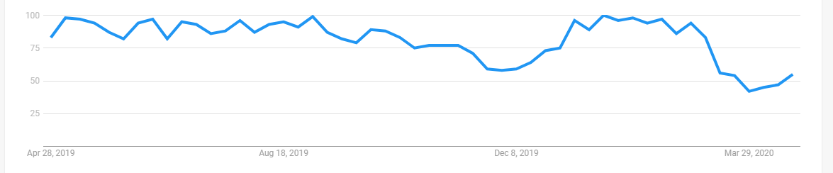 estate agent search graph over 12 months on google trends.