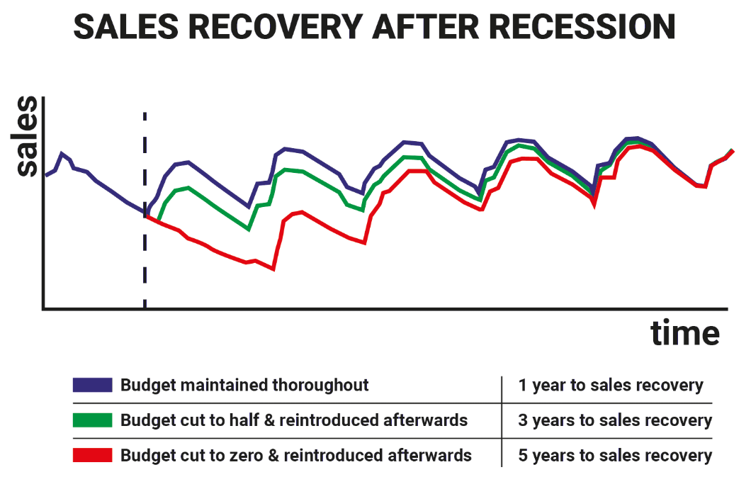 graph showing sales recovery after recession for companies who didn't advertise took a long time to recover.
