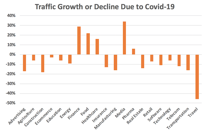 traffic growth by sector during covid-19